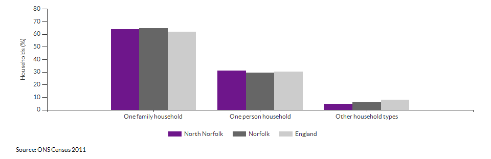 Household composition in North Norfolk for 2011