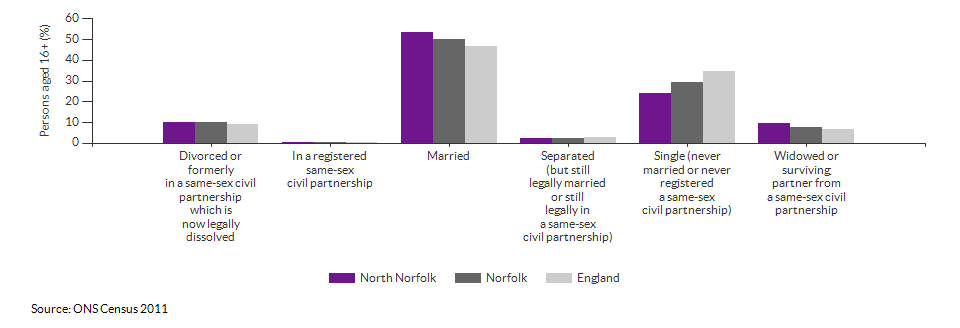 Marital and civil partnership status in North Norfolk for 2011