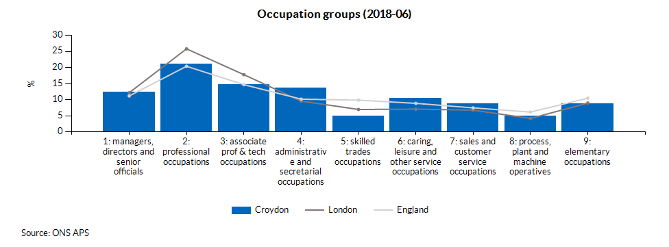Occupation groups (2017-03)
