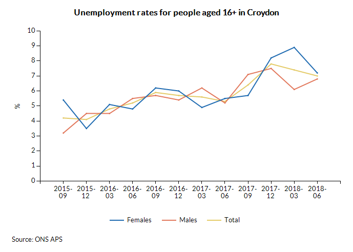 Unemployment rates for people aged 16+ in Croydon over time