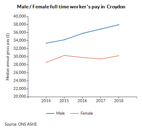 Male / Female full time worker's pay in  Croydon