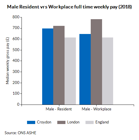 Male Resident vrs Workplace full time weekly pay (2016)
