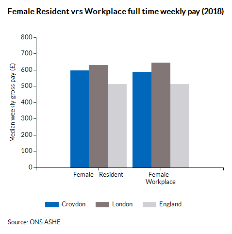 Female Resident vrs Workplace full time weekly pay (2016)