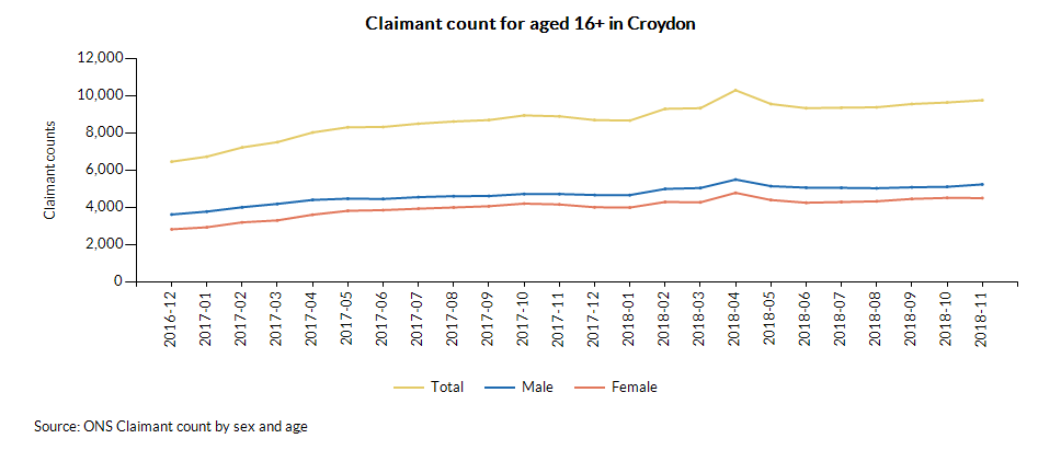 Claimant count for aged 16+ in Croydon over time