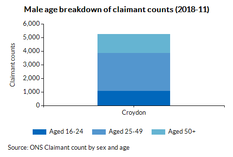 Male age breakdown of claimant counts (2017-08)