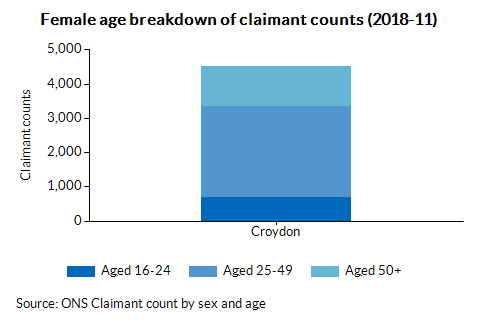 Female age breakdown of claimant counts (2017-08)