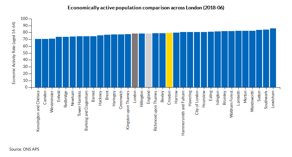 Economically active population comparison across London (2017-03)