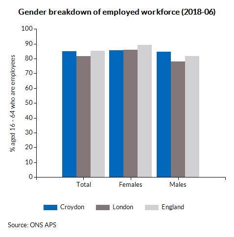 Gender breakdown of employed workforce (2017-03)