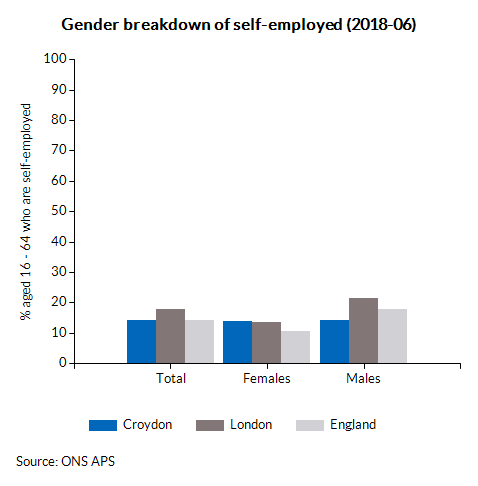 Gender breakdown of self-employed (2017-03)