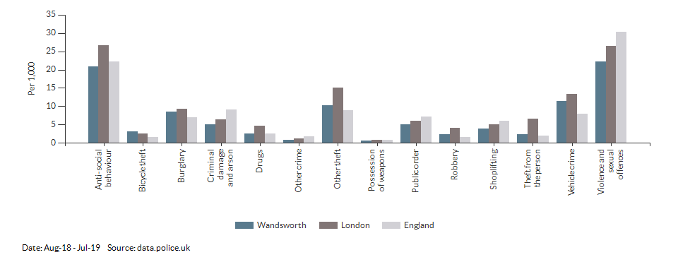 Crime rates by type for Wandsworth for Jul-18 - Jun-19