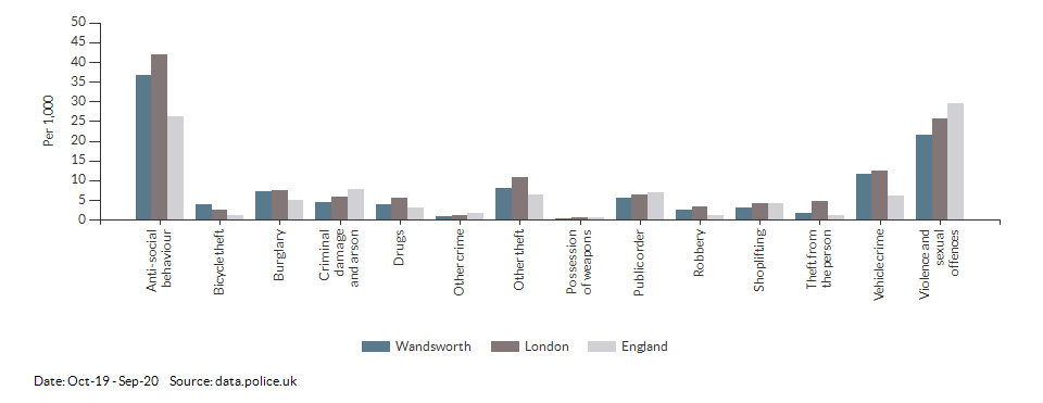 Crime rates by type for Wandsworth for Oct-19 - Sep-20