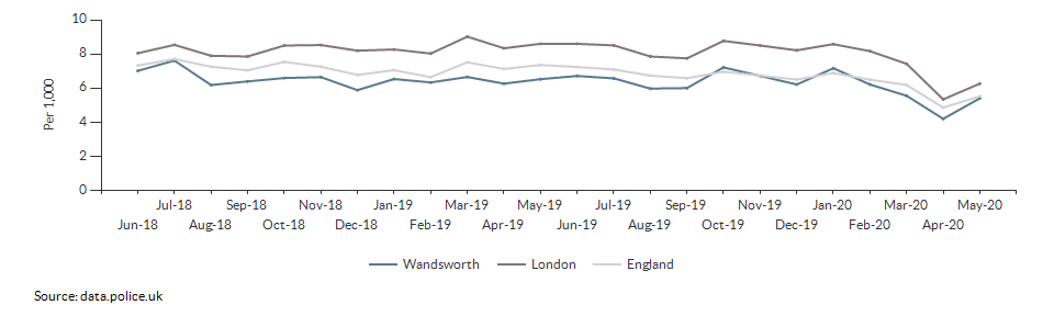 Total crime rate for Wandsworth over time