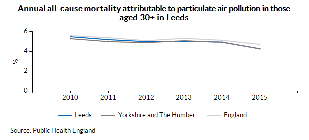 Annual all-cause mortality attributable to particulate air pollution in those aged 30+ in Leeds