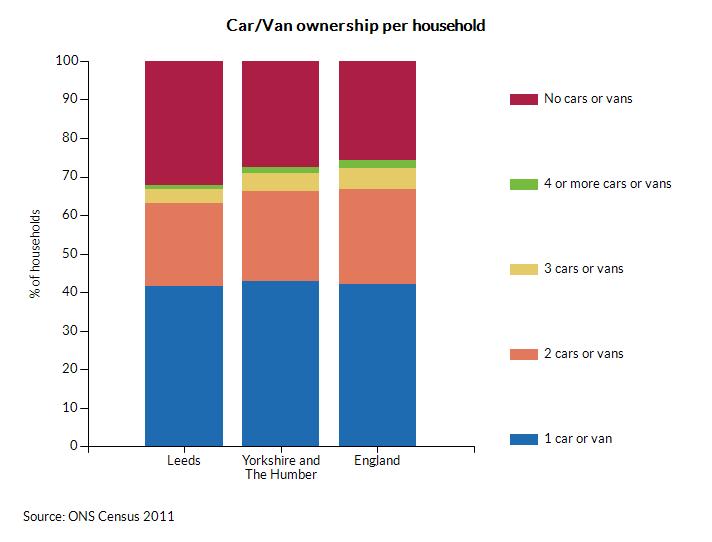 Car/Van ownership per household