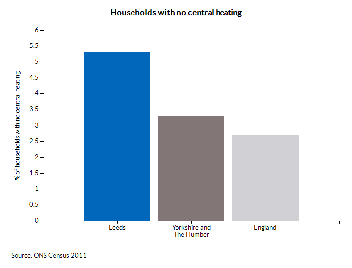 Households with no central heating