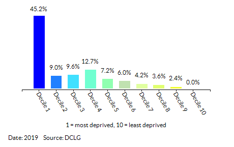 Proportion of LSOAs in Kingston upon Hull, City of by Index of Multiple Deprivation (IMD) Decile