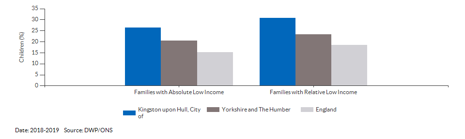 Percentage of children in low income families for Kingston upon Hull, City of for 2018-2019