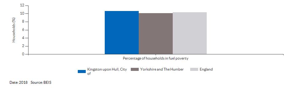 Households in fuel poverty for Kingston upon Hull, City of for 2018
