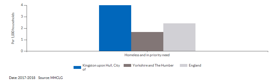 Homeless and in priority need for Kingston upon Hull, City of for 2017-2018