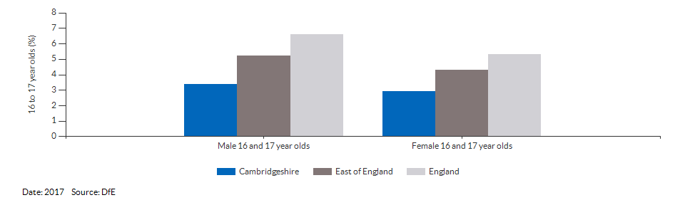 16 to 17 year olds not in education, emplyment or training for Cambridgeshire for 2017