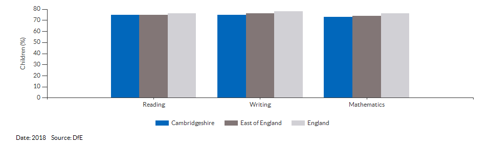 Children reaching the expected standard in reading, writing and maths for Cambridgeshire for 2018