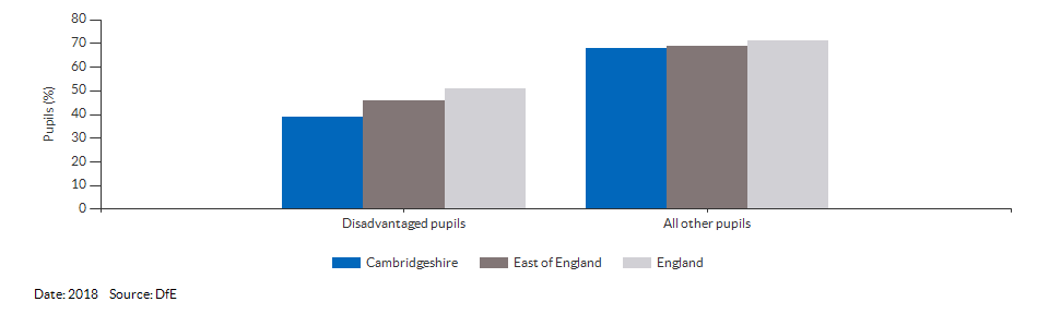 Disadvantaged pupils reaching the expected standard at KS2 for Cambridgeshire for 2018