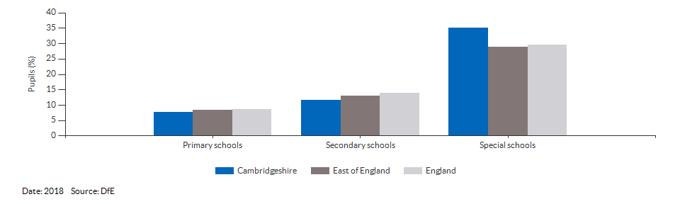 Absences in primary and secondary schools for Cambridgeshire for 2018