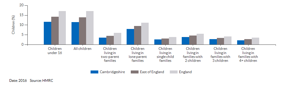Percentage of children in low income families for Cambridgeshire for 2016