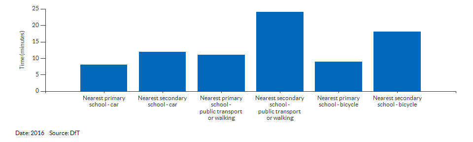 Travel time to the nearest primary or secondary school for Cambridgeshire for 2016