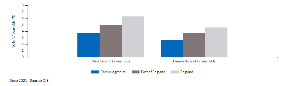 16 to 17 year olds not in education, emplyment or training for Cambridgeshire for 2021