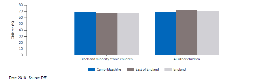 Black and minority ethnic children achieving a good level of development for Cambridgeshire for 2018