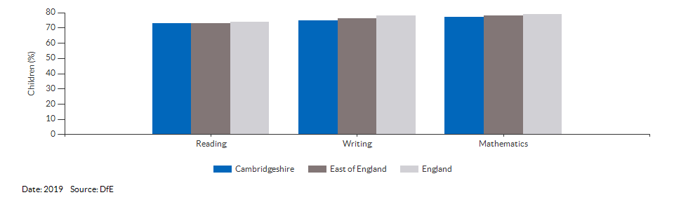 Children reaching the expected standard in reading, writing and maths for Cambridgeshire for 2019