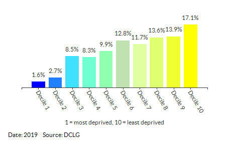 Proportion of LSOAs in Cambridgeshire by IDACI Decile