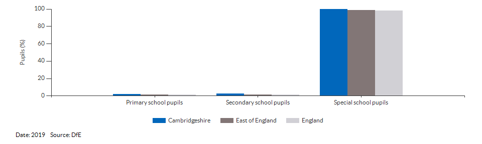 Pupils with a statement of Special Educational Needs or Education, Health or Care Plan for Cambridgeshire for 2019