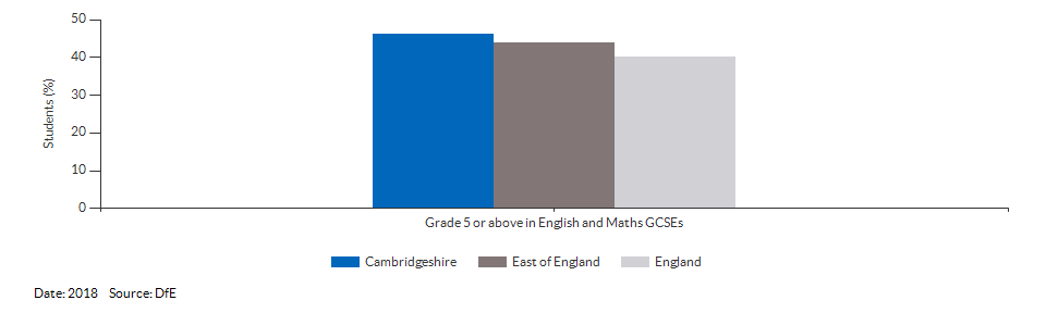 Student achievement in GCSEs for Cambridgeshire for 2018