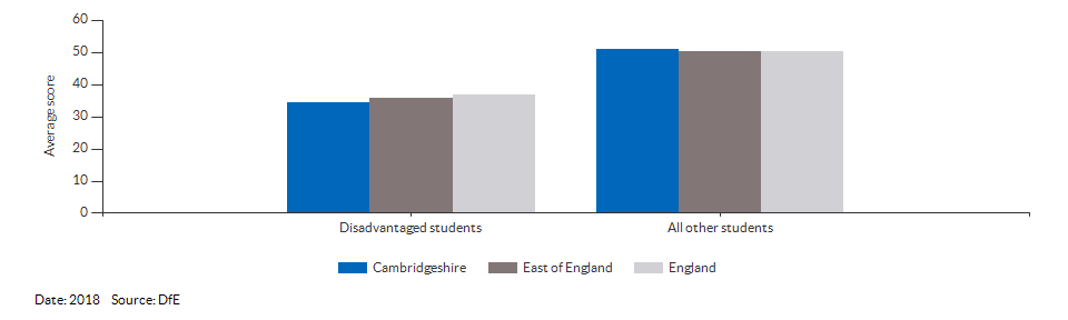Average attainment 8 scores for Cambridgeshire for 2018