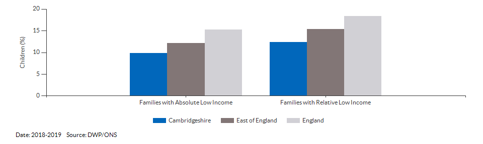 Percentage of children in low income families for Cambridgeshire for 2018-2019