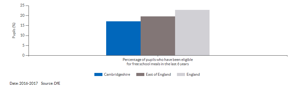 Pupils eligible for free school meals for Cambridgeshire for 2016-2017