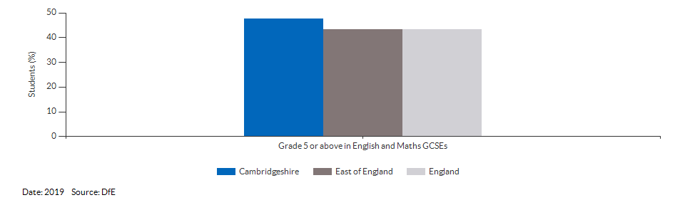 Student achievement in GCSEs for Cambridgeshire for 2019