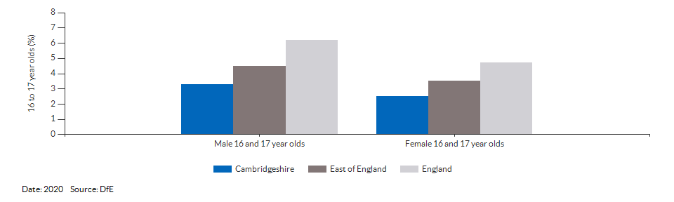 16 to 17 year olds not in education, emplyment or training for Cambridgeshire for 2020