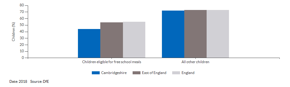 Children eligible for free school meals achieving a good level of development for Cambridgeshire for 2018