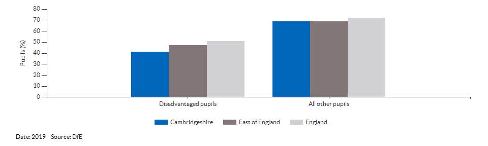 Disadvantaged pupils reaching the expected standard at KS2 for Cambridgeshire for 2019