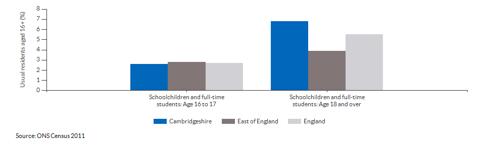 Schoolchildren and students in Cambridgeshire for 2011