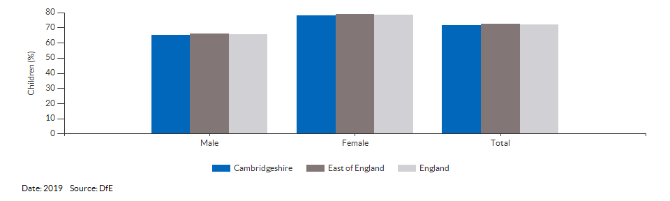 Children achieving a good level of development for Cambridgeshire for 2019