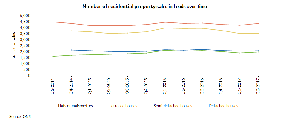 Number of residential property sales in Leeds over time