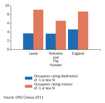Occupancy ratings of -1 or less for households in Leeds