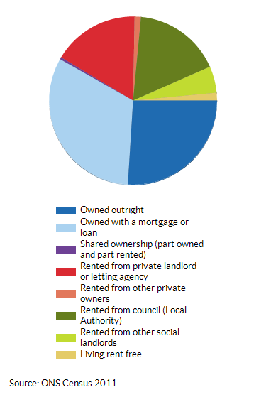 House ownership and tenancy in Leeds as a percentage (%) of total households (2011)