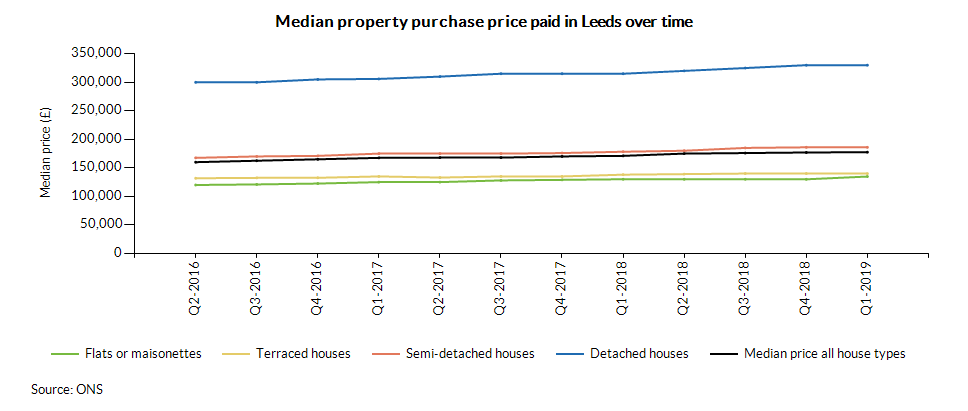 Median property purchase price paid in Leeds over time