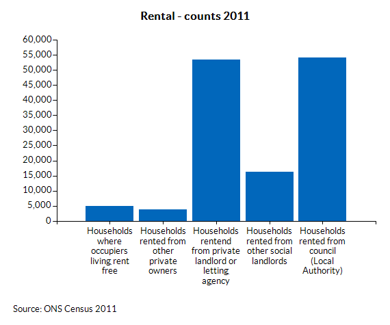 Rental - counts 2011