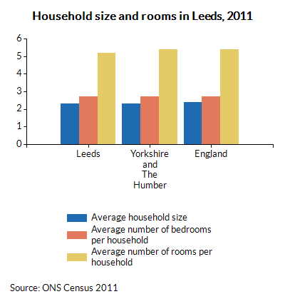 Household size and rooms in Leeds, 2011